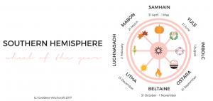 Wheel of the Year Diagram - Pagan Sabbats